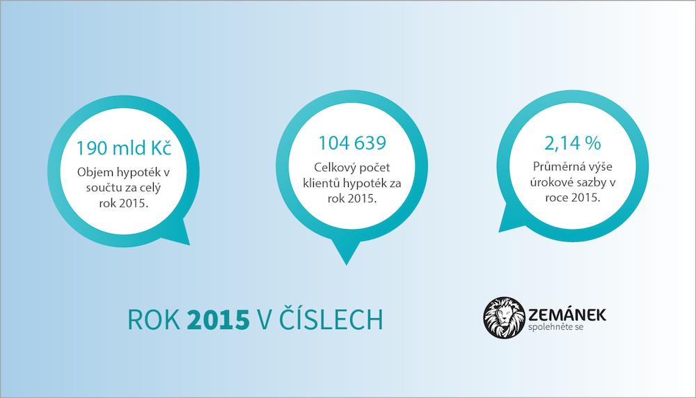 Zemánek.pro Infografika Rekordní rok 2015